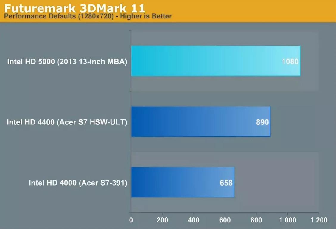 Intel HD 5000 Graphics Driver v.20.19.15.5063 Windows  7 / 8 / 8.1 / 10 32-64 bits
