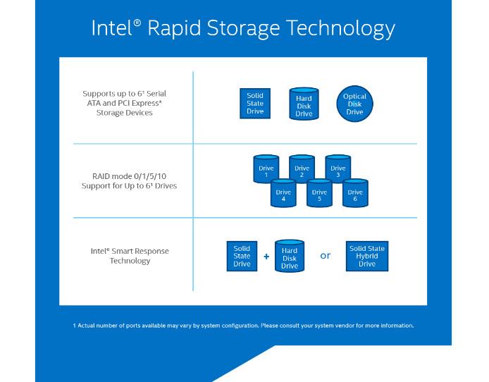Intel Rapid Storage Technology (RST) Driver